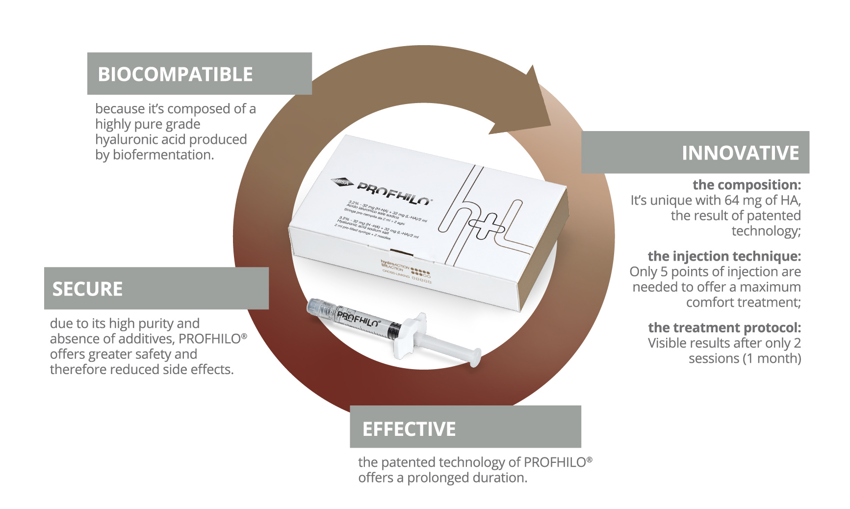 profhilo biomodelling treatment